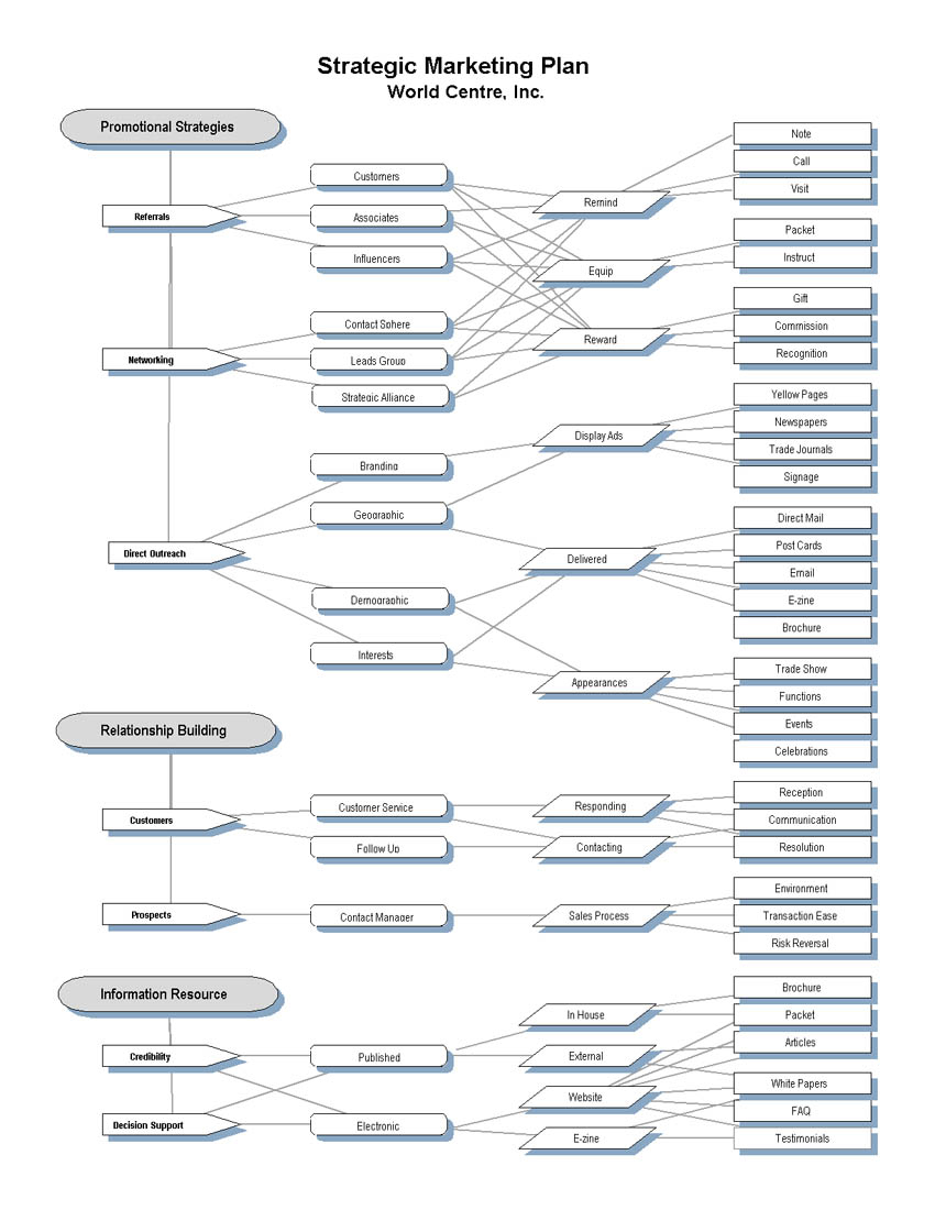 marketing plan sample for banking product Sample marketing plan template by entrepreneur media sa (pty ltd) for marketing advice, visit: 7.